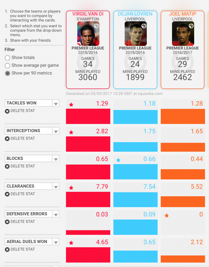 The comparison provided by Squawka highlights the positive impact Van Dijk would have brought to the Liverpool backline.