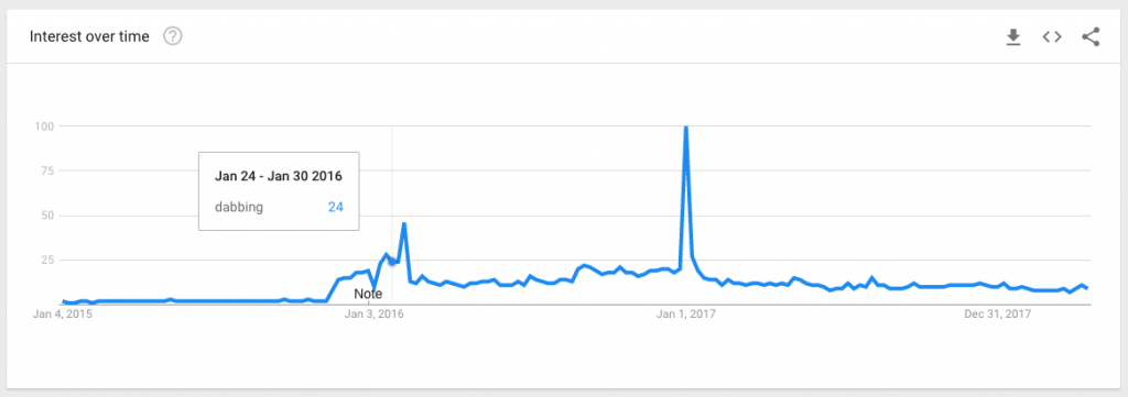 dabbing google trends